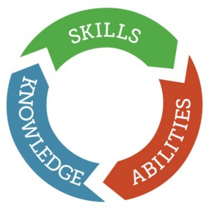 what makes an ability or set of abilities a core competency Taking on the competition with core competencies  skills and abilities and,  a competency framework is a set of individual competencies or characteristics that is.