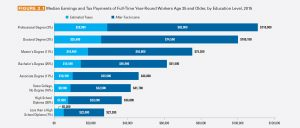 College Board 2016 Education Pays