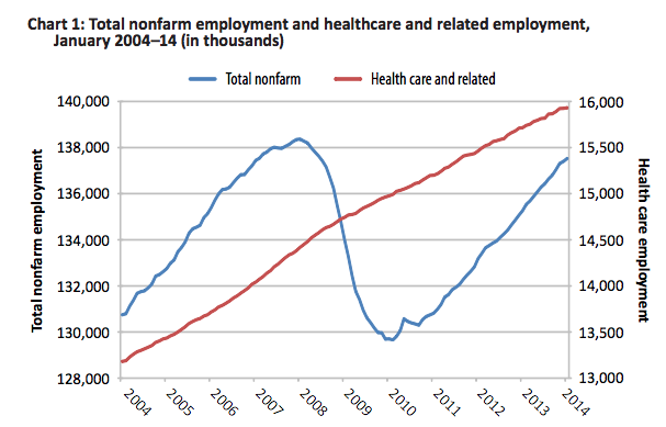 health sciences degree employment growth