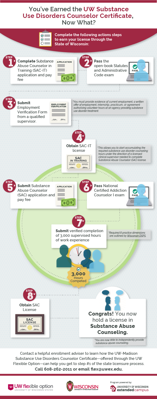 Infographic that shows the 8 steps of obtaining a substance abuse counseling license