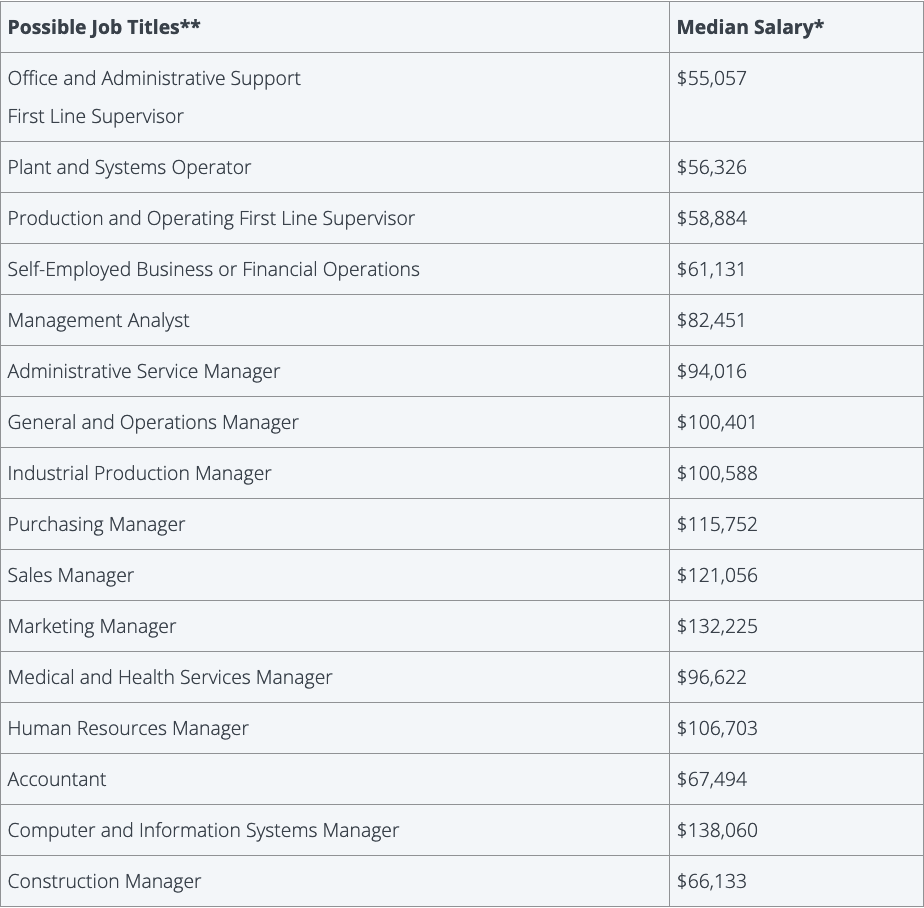 Chart with job titles and salaries that business administration graduates are qualified for.